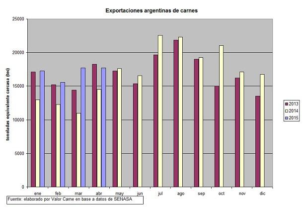ganaderia - exportaciones argentinas de carne vacuna china primer cliente - grafico 1