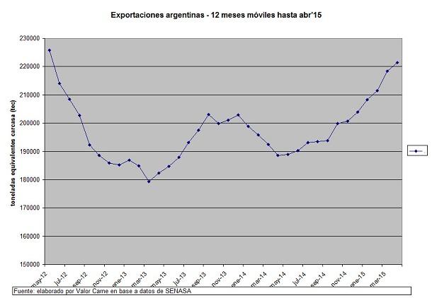 ganaderia - exportaciones argentinas de carne vacuna china primer cliente - grafico 2