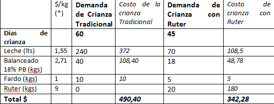 ganaderia lecheria - manejo del ganado vacuno formar al rumiante - tabla