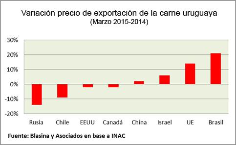 China primer cliente en valor de la carne uruguaya - Grafico 1