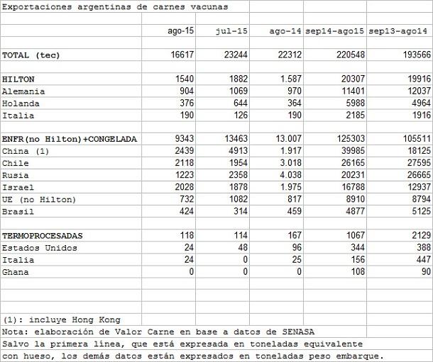 Exportaciones argentinas sufren la primera caida interanual en 16 meses 2