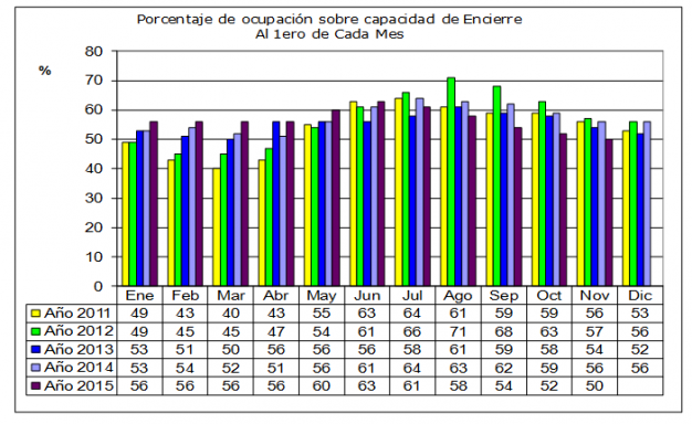 ganaderia - el feedlot esta listo para expresar su potencial - grafico 1