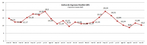 ganaderia - el feedlot esta listo para expresar su potencial - grafico 3
