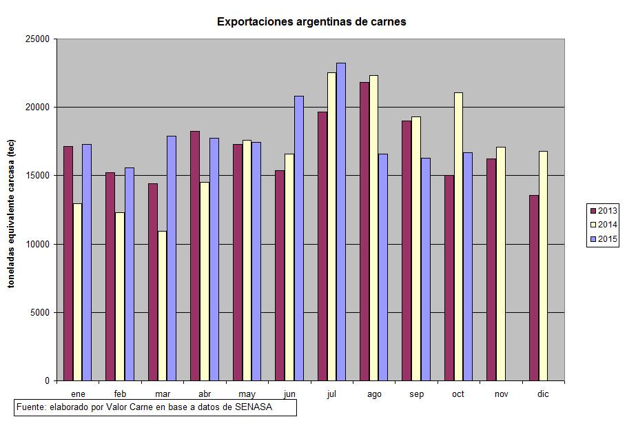 Continuo retroceso de las exportaciones argentinas - grafico 1