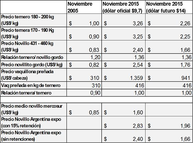 agronegocios - la revolucion ganadera ahora si - tabla 2