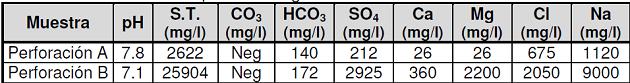 ganaderia - efecto del consumo de agua de mala calidad en bovinos para carne - tabla 3