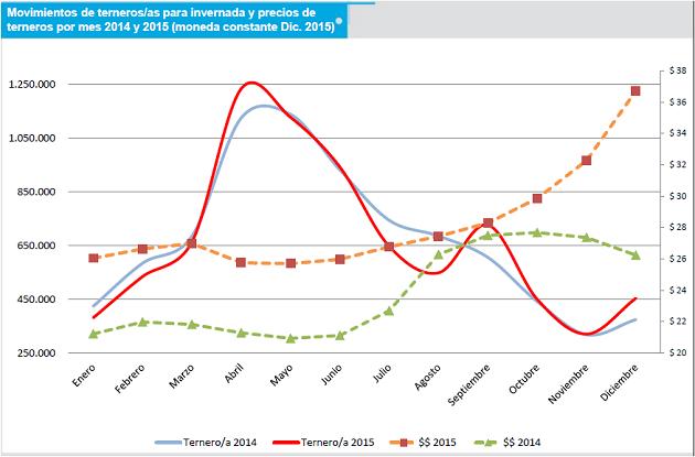 ganaderia - menos terneras encerradas en feed lots en 2015 - tabla2